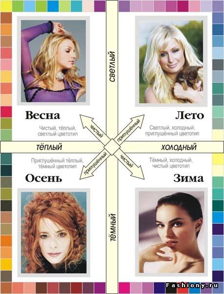 Цветовые типы: правильный макияж